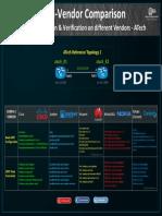 06. OSPF Multi-vendor Config ( Waqas Karim ).pdf