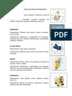 Exportaciones e Importaciones de Los Paises de c.A