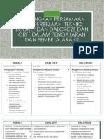 Bandingkan persamaan dan perbezaan  teknik2 kodaly dan dalcroze.pptx