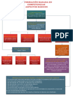 Organizador Gráfico de La Formación Basada en Competencias