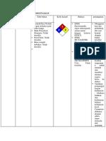 Bab 2 MSDS.docx