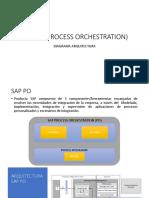 SAP PO ESQUEMA ARQUITECTURA - Copy.pptx