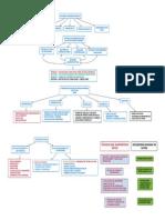 Concepto Mapa Conceptual  Admón