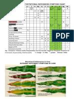 PLANT-DEFICIENCIES-SYMPTOM-CHART.pdf