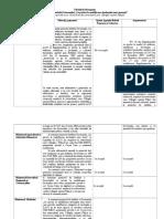 Tabelul de Divergente La Proiect HG Cet_Cecan Ivan