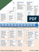 1.-Linea-del-Tiempo.pdf