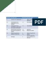 Aspectos Principales de La Revision de La Norma Iso 9001 Iso 90012005