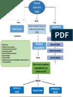 Mapa-Conceptual-Sistema-de-Gestion-de-Calidad.pptx