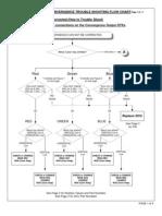 AP7 8X Conv Trouble Chart