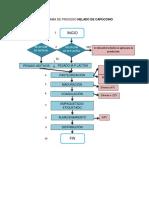 4 Flujograma de Proceso Helado de Capuccino