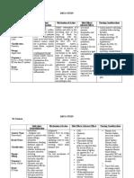 DRUG STUDY OF FUROSEMIDE