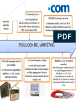 Evolucion Del Marketing