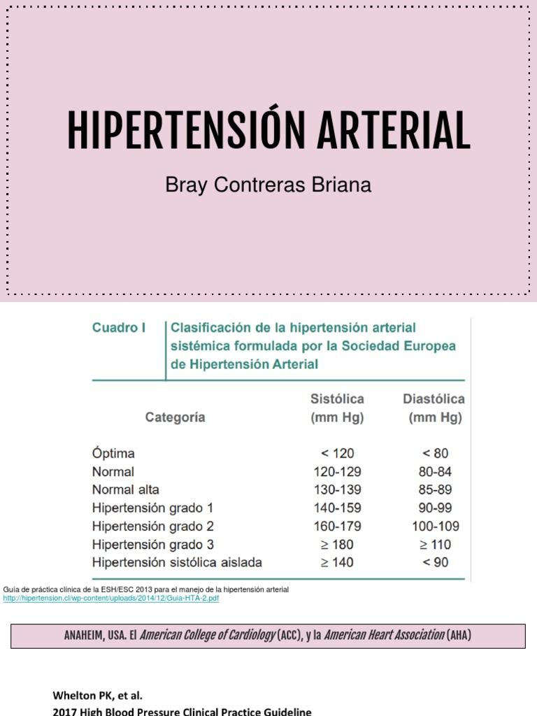 Pautas para la presión arterial alta acc / aha pdf