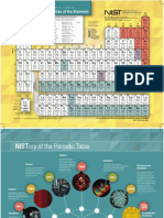 NIST Periodic Table July 2018