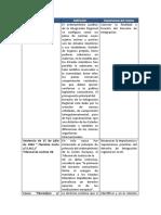 Api 1 M1 Derecho de Integración Regional.docx
