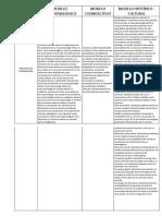 Cuadro Modelos Nuropsicología