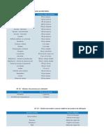 Tabelas de Hidráulica