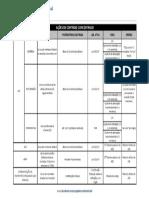 Tabela Comparativa - Acoes de Controle Concentrado