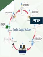 garden-design-workflow.pdf