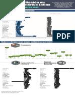 Infografia-Infl Latinoamerica Feb2019