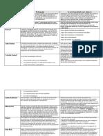 291733772-Cuadro-Comparativo-Autores-Pedagogicos.docx