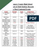 boys track   field records