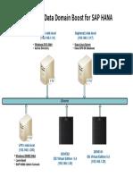 Lab2. EMC Data Domain Boost for SAP HANA - Diagram