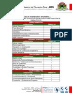 Malla Curricular Obras Civiles