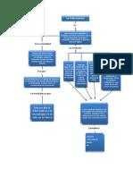 Mapa Conceptual Informatica