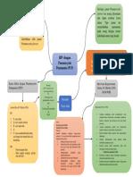 mind map pcp.docx