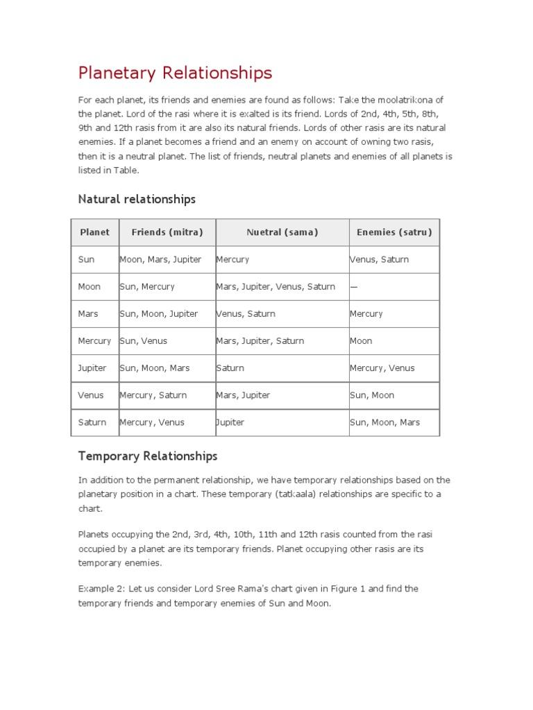 Planetary Relationships | Planets | Jupiter