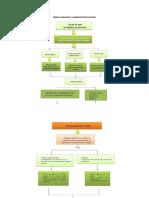 Mapa conceptual Legislación Documental.docx