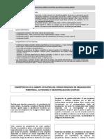Competencias en el Ámbito Catastral del COOTAD y MIDUVI (Art. 029)