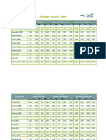 Mileage Accrual Table-DOT V0817