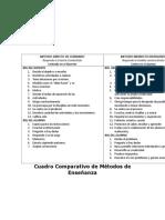 Cuadro Comparativo de Métodos de Enseñanza.doc