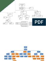 Organisation Chart.docx