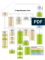 IPC_SpecTree.pdf