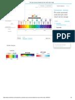 Ph Scale Universal Indicator