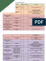 Análisis Del Sistema de Formación en Los Lineamientos DAMS 2019