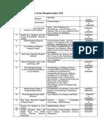 List of the Hospital Under ESI