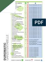 Duromatic_GZT.pdf