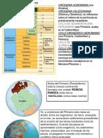 Evolución Geológica de España