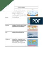 copy of climate vocabulary