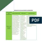 CUANDRO COMPARATIVO EVALUACIONES DE DESEMPEÑO.docx