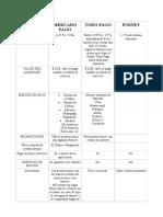 Comparación Entre MercadoPago, ToDOPAGO y POSNET