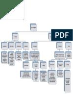 Mapa Conceptual Trabajo de Grado (2)