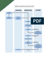 Flujograma de Linea de Producción