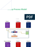 Five State Process Model Animation