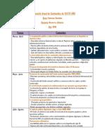 Distribución Anual de Contenidos SOCIALES.docx