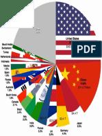 20 Largest Economies Pie Chart